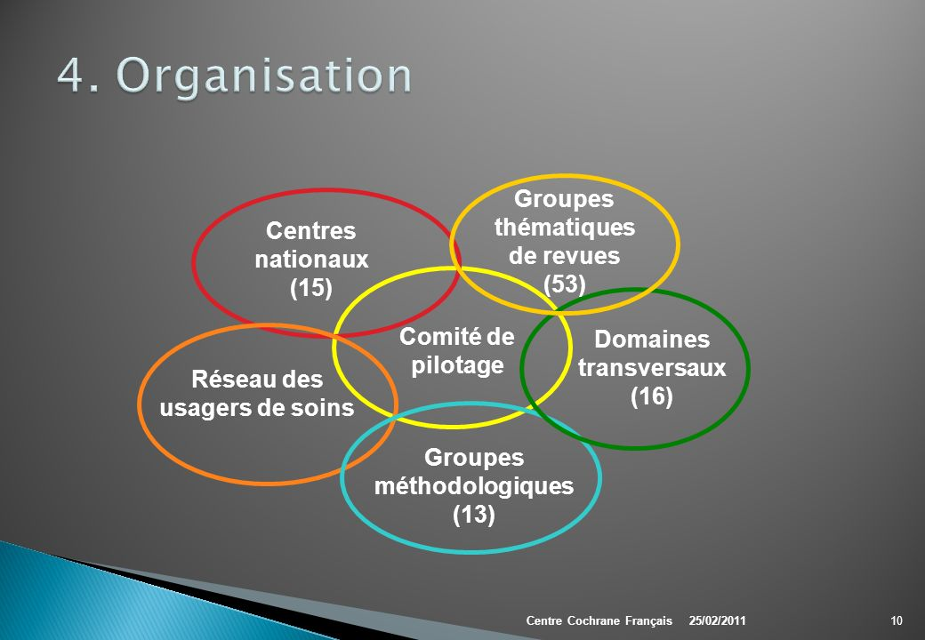 4. Organisation Groupes thématiquesde revues (53)