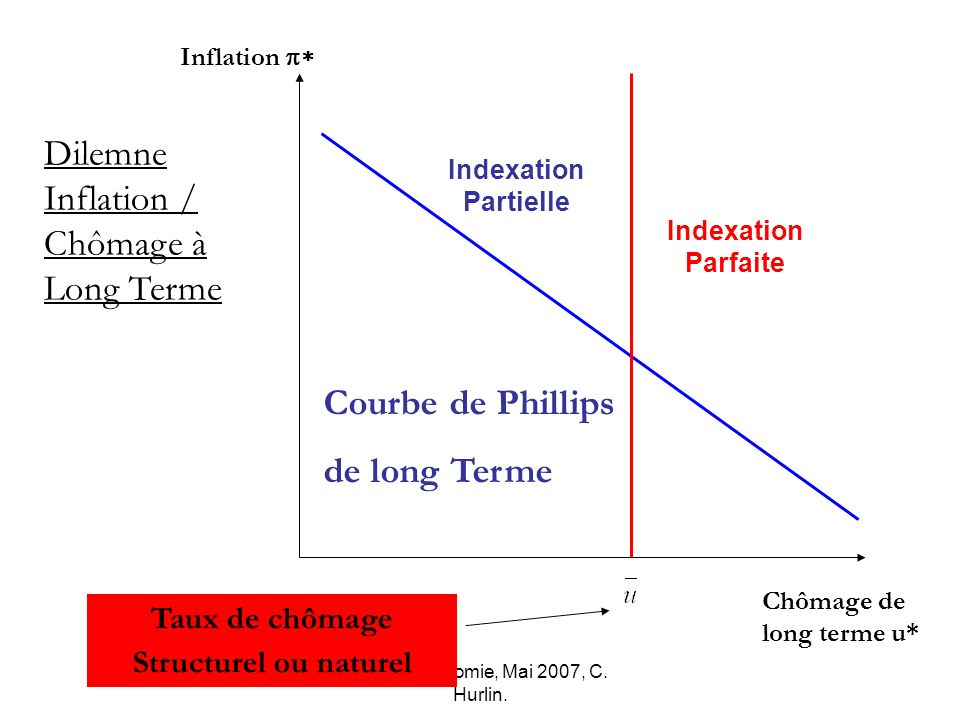 Dilemne Inflation / Chômage à Long Terme