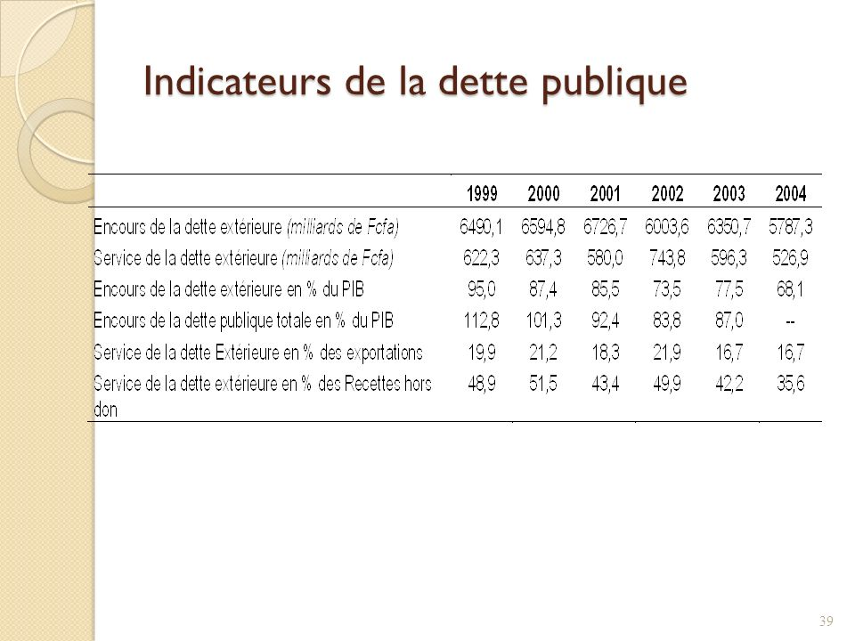 Indicateurs de la dette publique