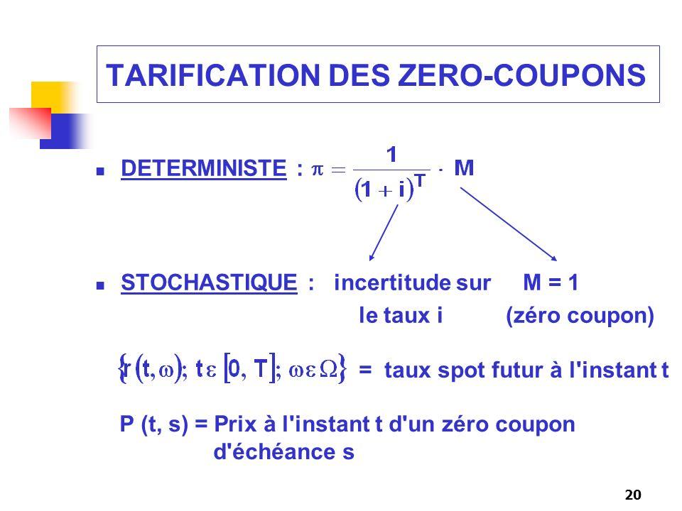 Calcule taux zero coupons par maturite