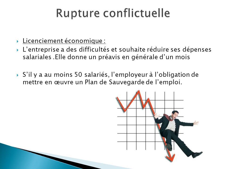 Rupture De Contrat Aujourd Hui Je Vous Propose Une Presentation Sur