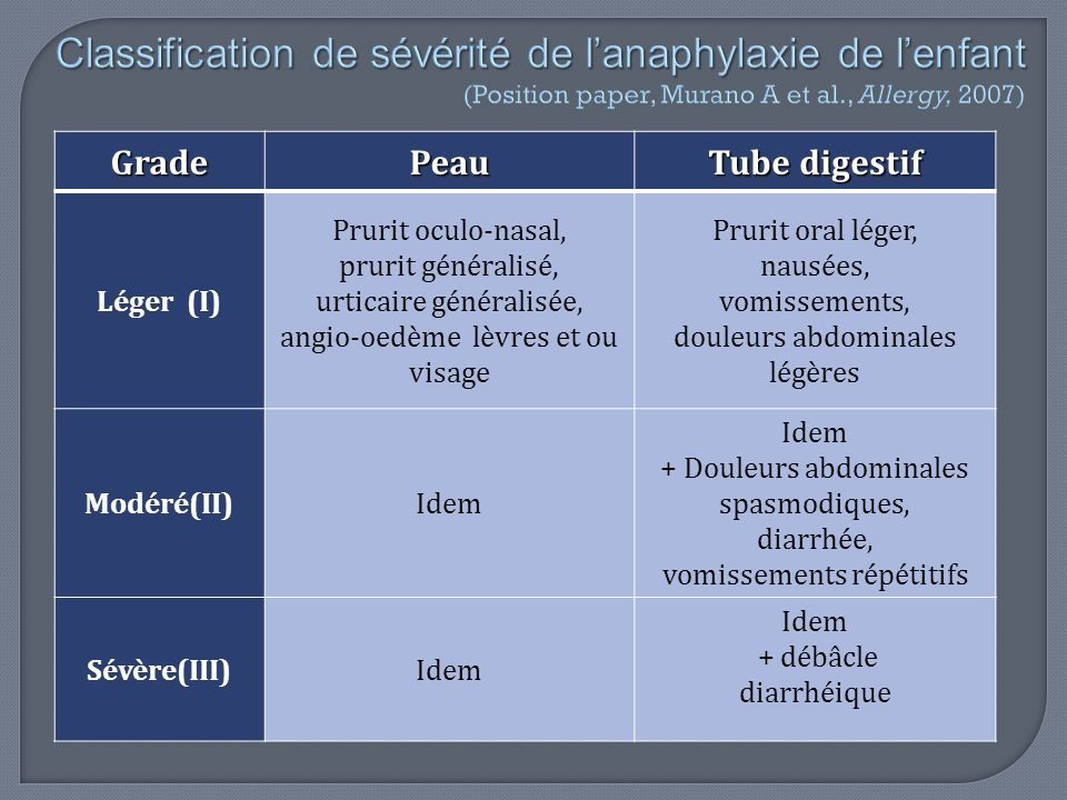 Classification de sévérité de l'anaphylaxie de l'enfant (Position paper, Murano A et al., Allergy, 2007)