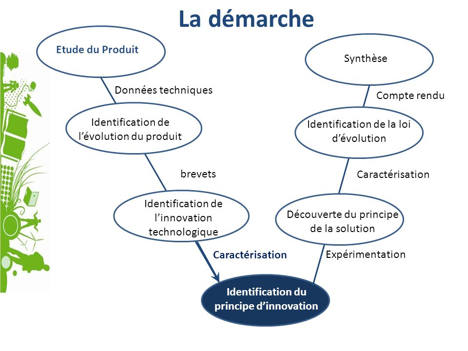 Identification du principe d'innovation