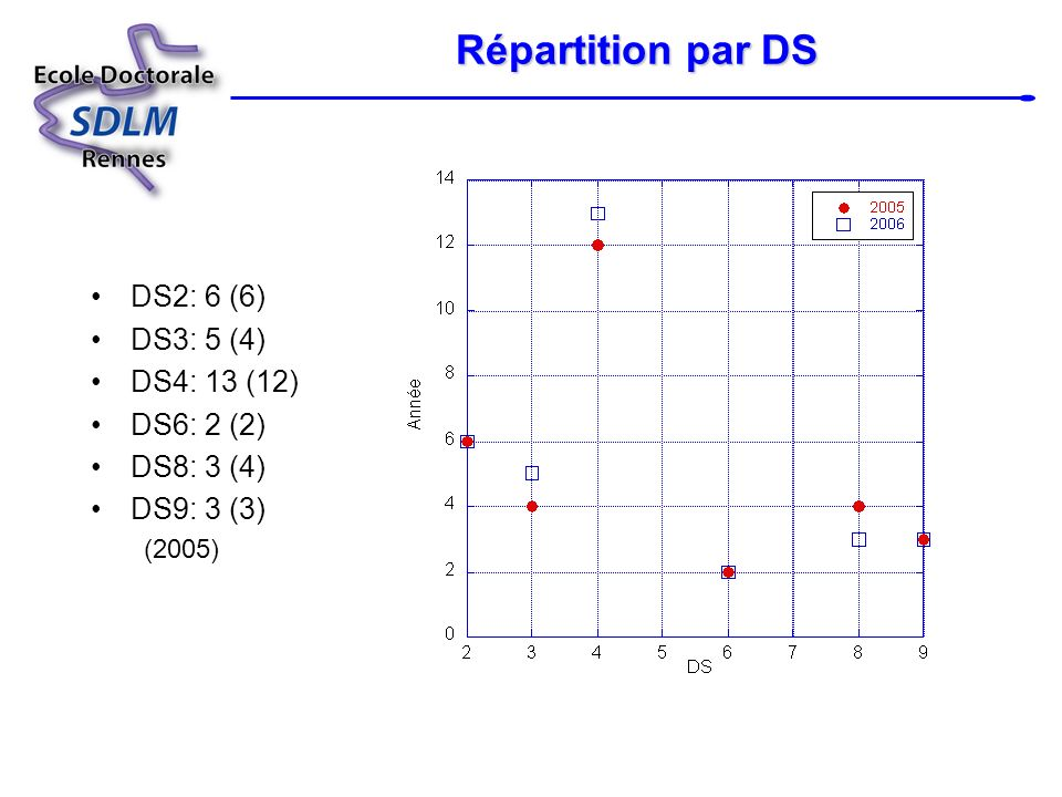 Répartition par DS DS2: 6 (6) DS3: 5 (4) DS4: 13 (12) DS6: 2 (2)