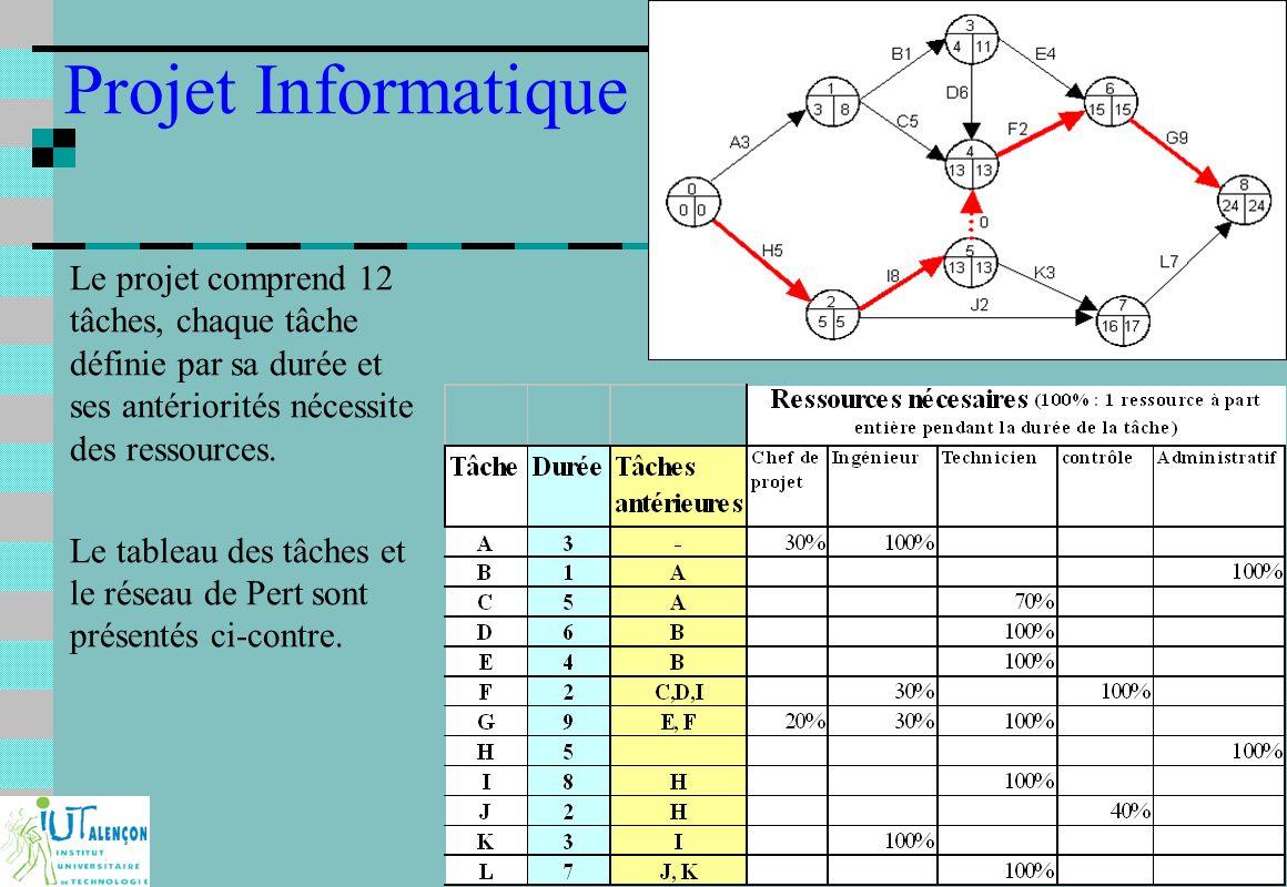 F233 conduite et gestion de projet tp pert et gantt ppt video 3 projet industriel ccuart Gallery