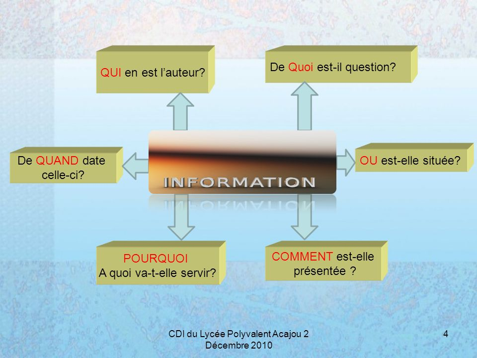 De Quoi est-il question
