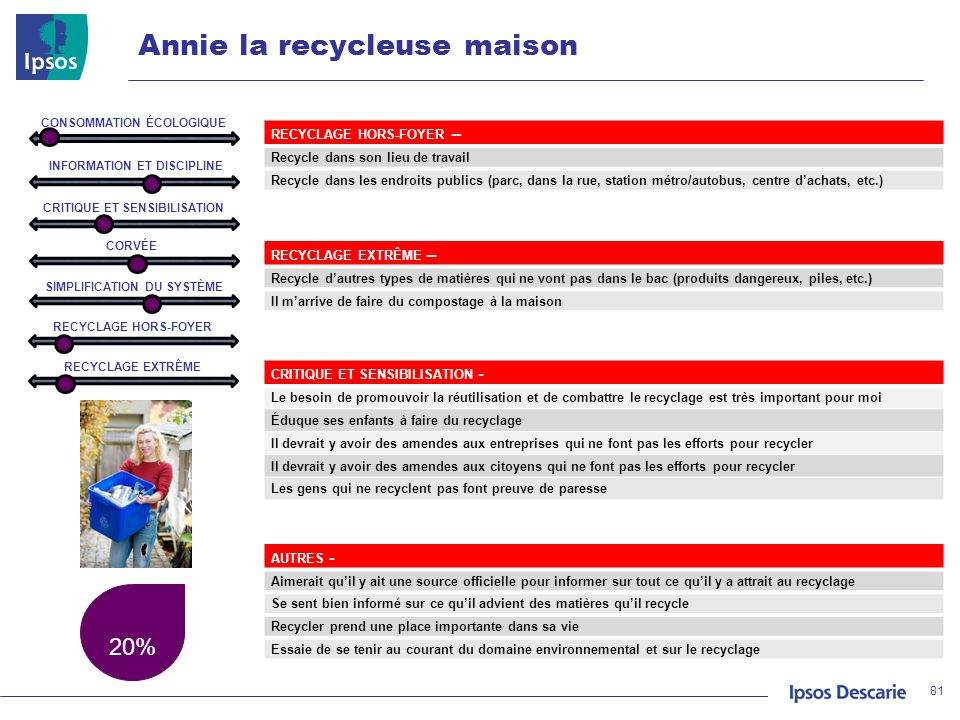 Annie la recycleuse maison