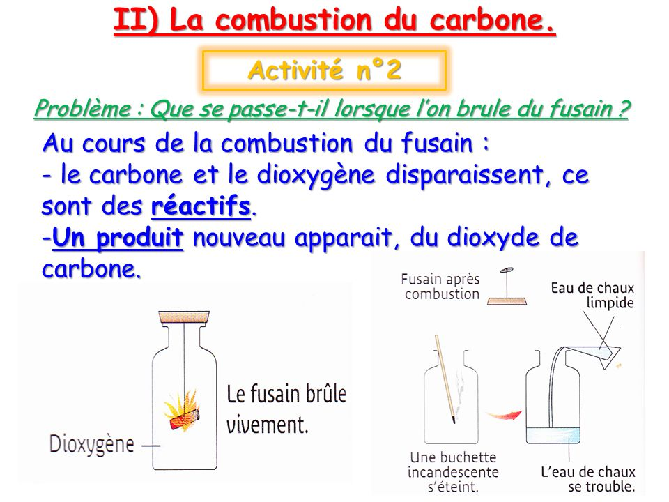 II) La combustion du carbone.