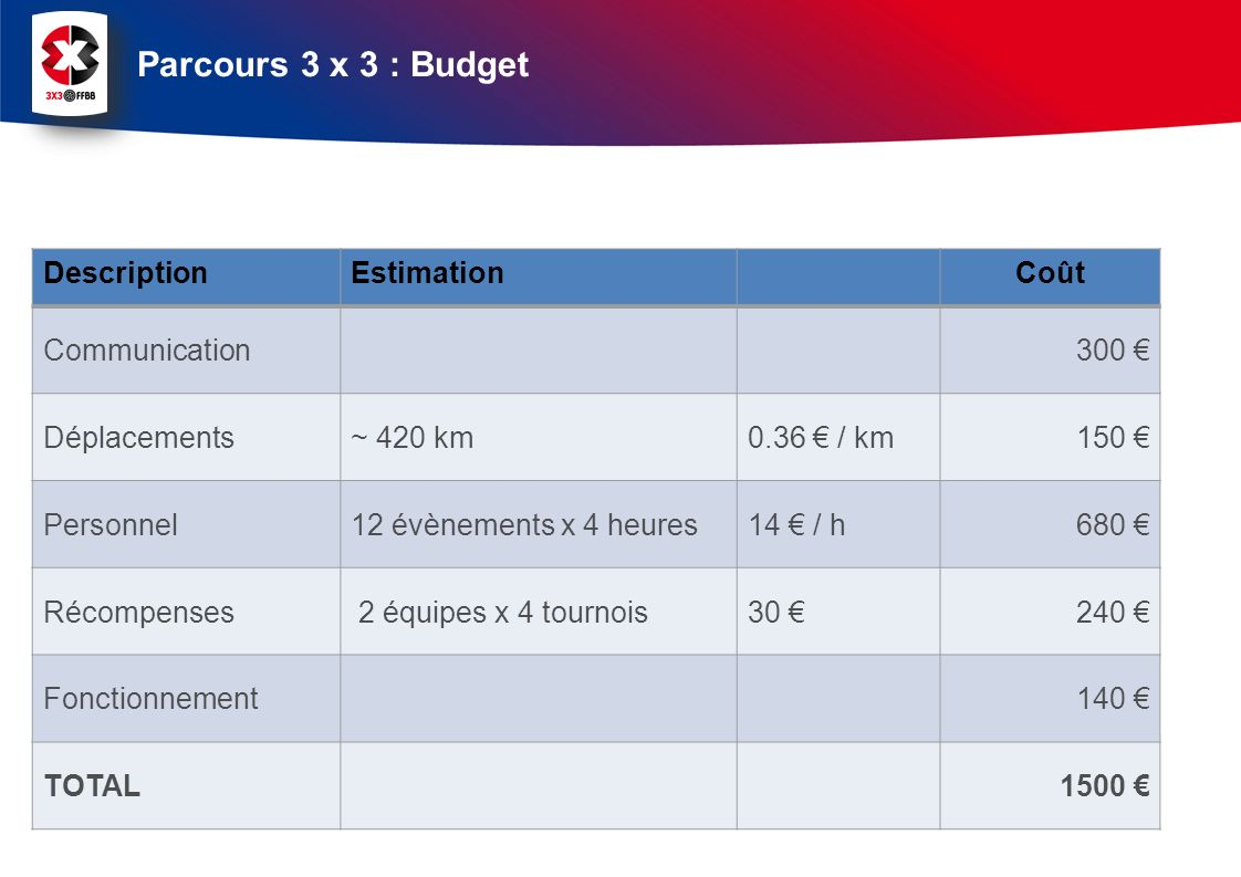 Parcours 3 x 3 : Budget Description Estimation Coût Communication