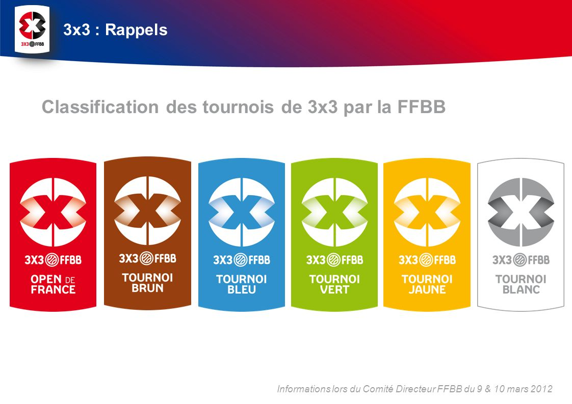 Classification des tournois de 3x3 par la FFBB