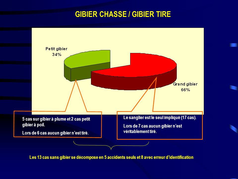 GIBIER CHASSE / GIBIER TIRE