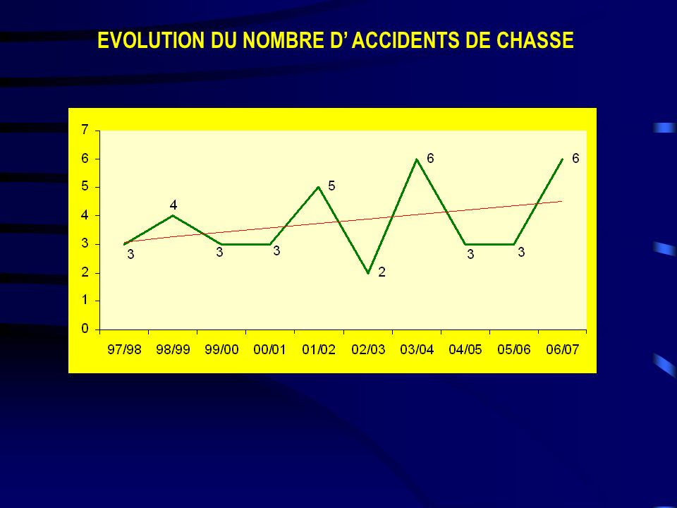 EVOLUTION DU NOMBRE D' ACCIDENTS DE CHASSE