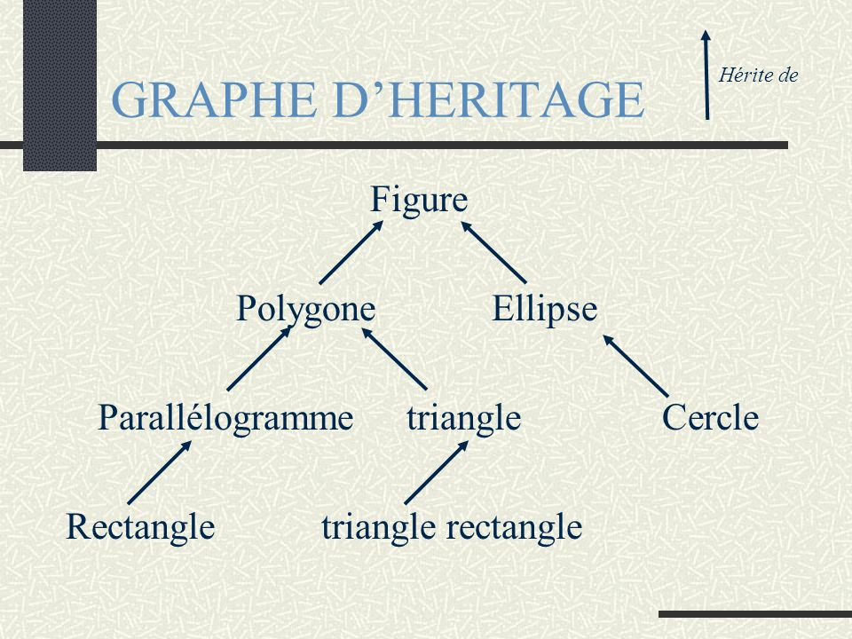 GRAPHE D'HERITAGE Figure Polygone Ellipse