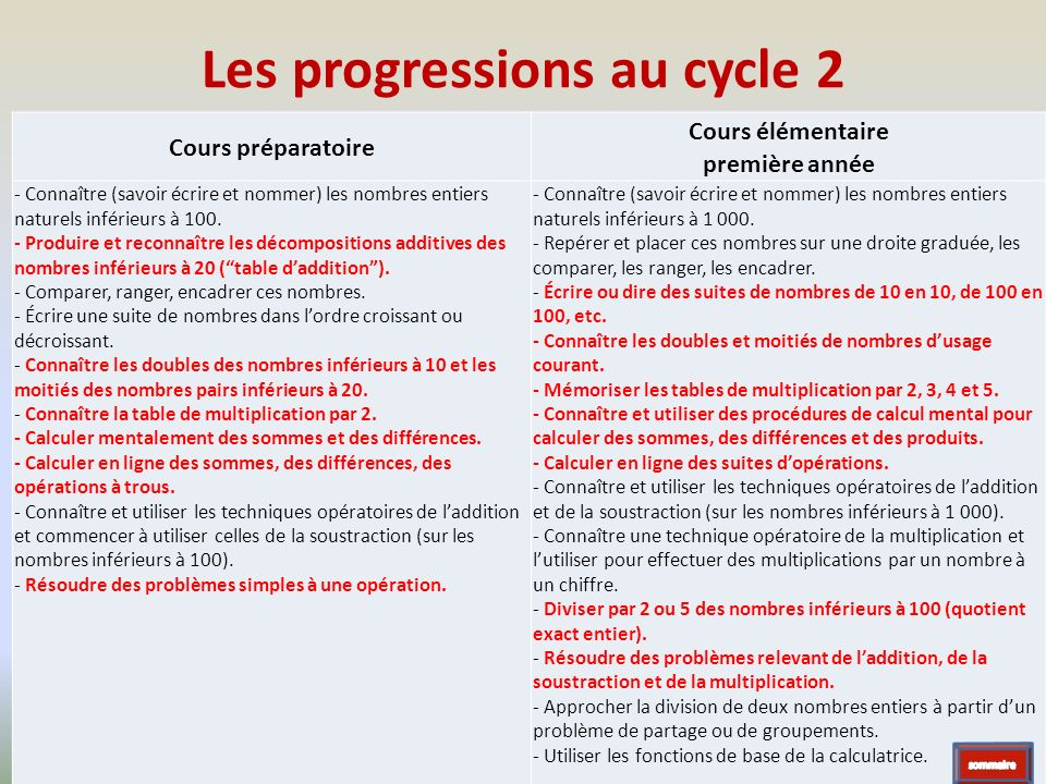 Les progressions au cycle 2