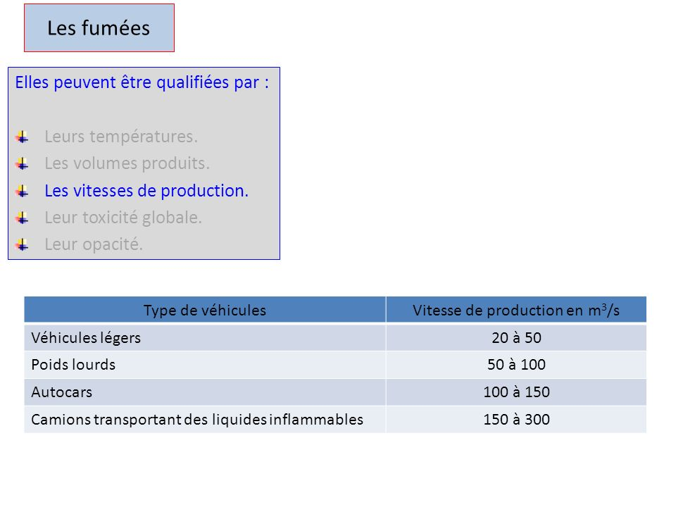 Vitesse de production en m3/s