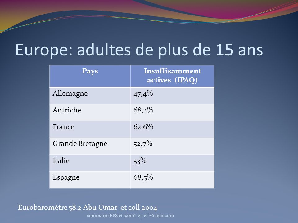 Europe: adultes de plus de 15 ans