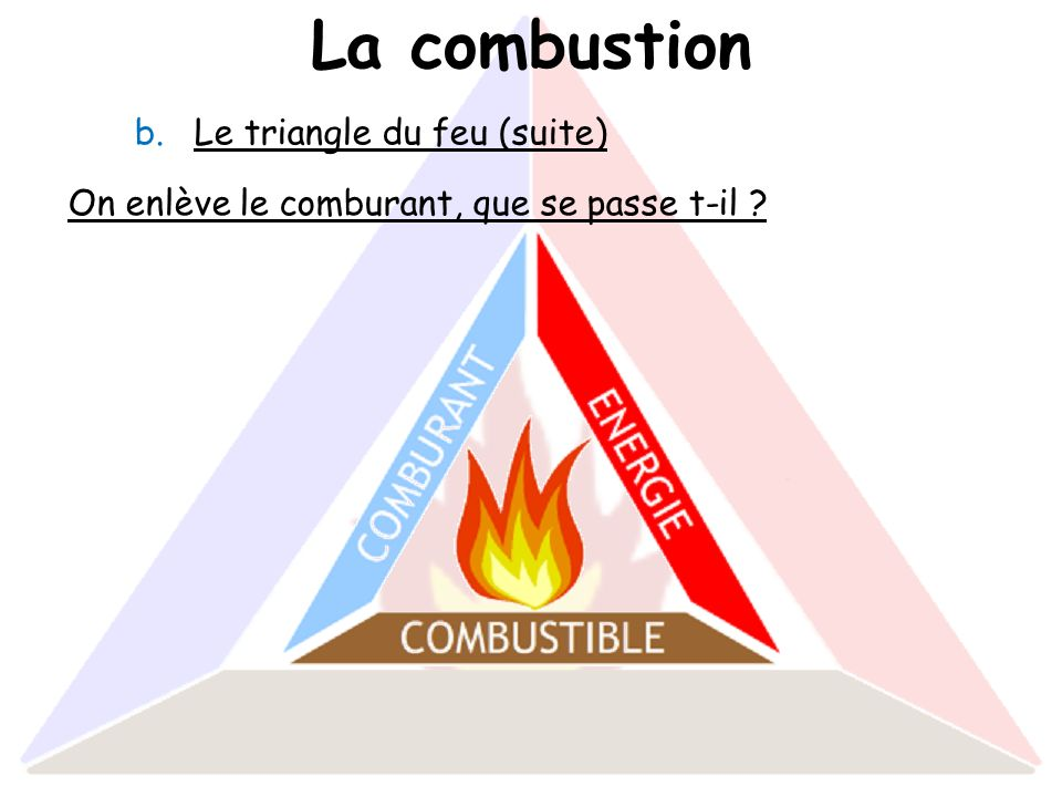 La combustion Le triangle du feu (suite)