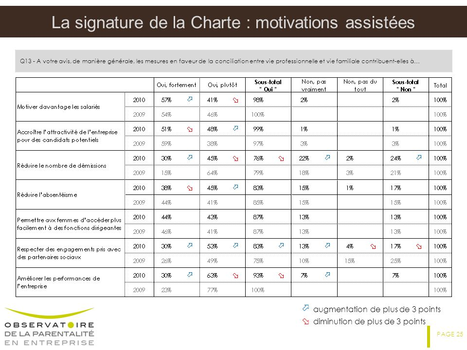 La signature de la Charte : motivations assistées