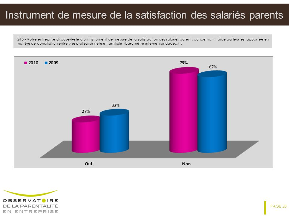 Instrument de mesure de la satisfaction des salariés parents