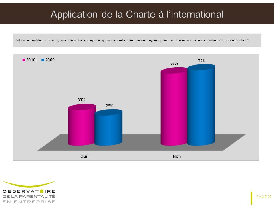 Application de la Charte à l'international