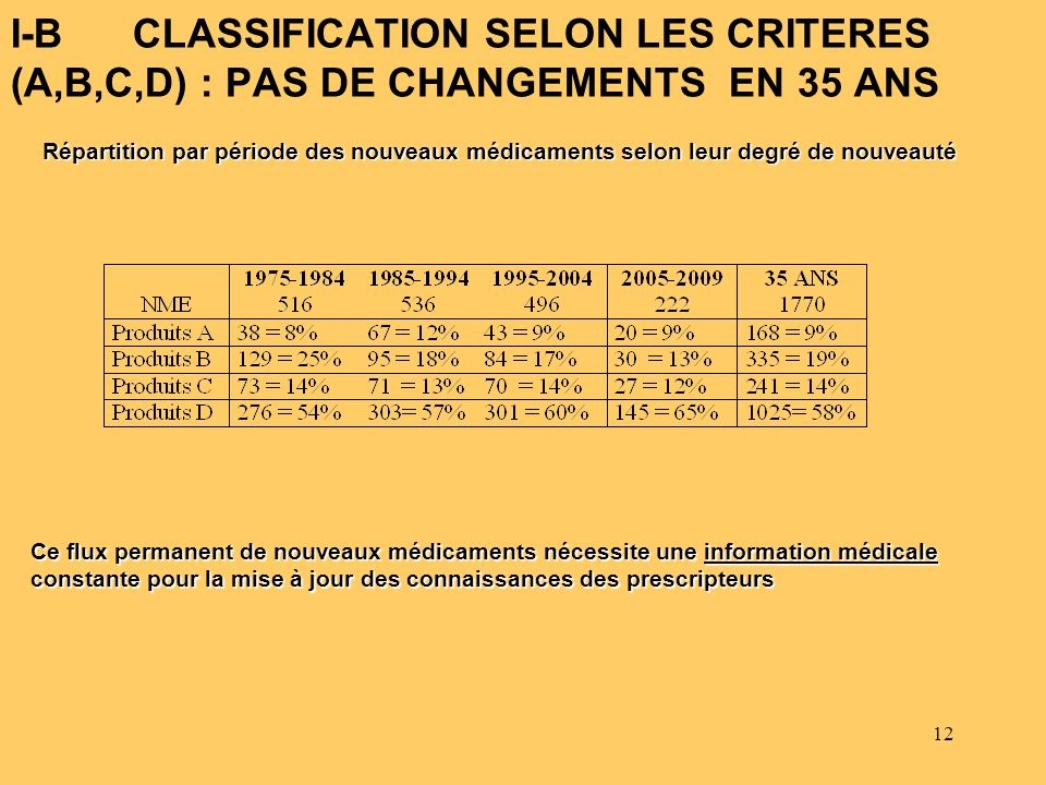 I-B CLASSIFICATION SELON LES CRITERES