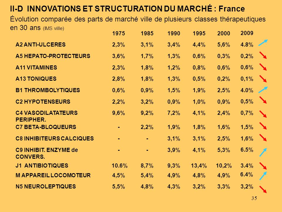 II-D INNOVATIONS ET STRUCTURATION DU MARCHÉ : France