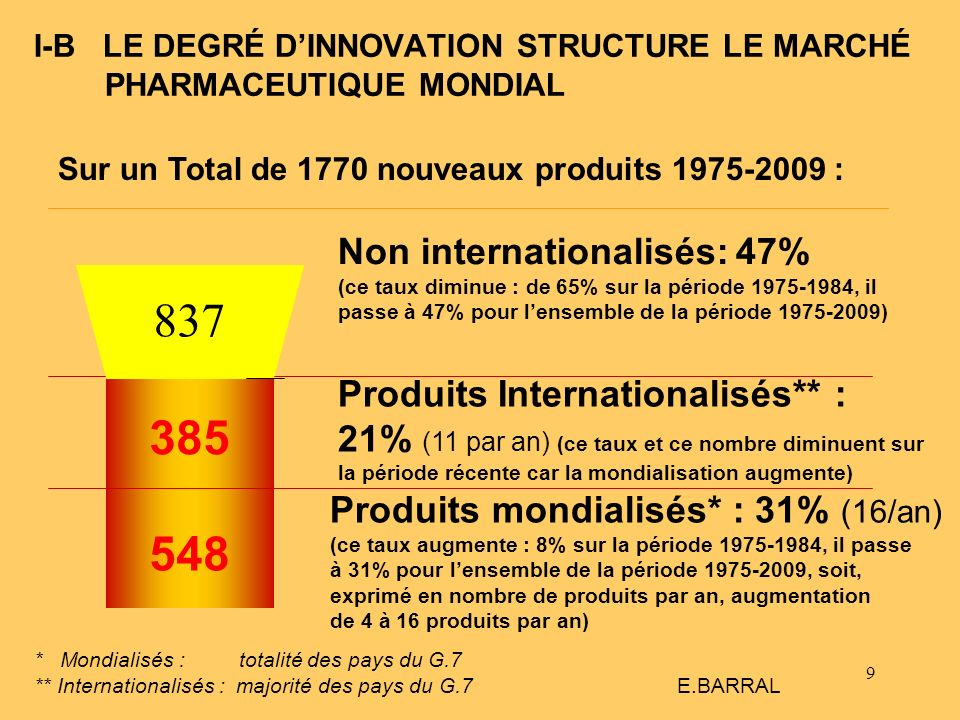 I-B LE DEGRÉ D'INNOVATION STRUCTURE LE MARCHÉ PHARMACEUTIQUE MONDIAL