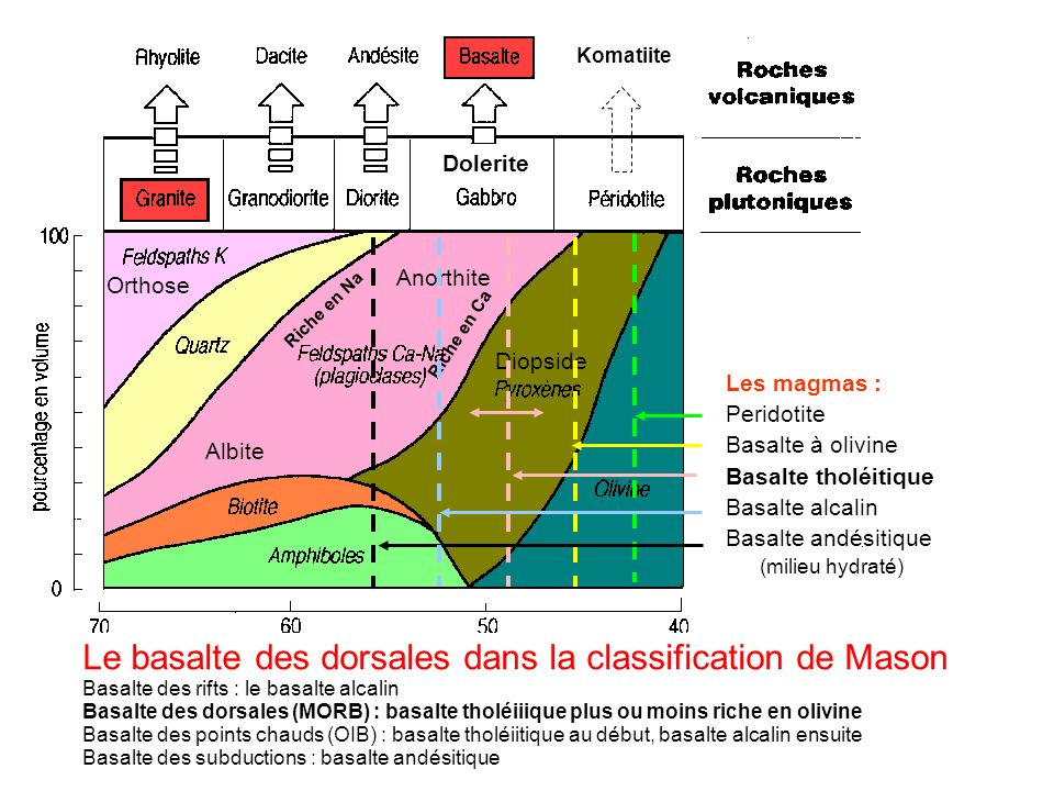 Le basalte des dorsales dans la classification de Mason