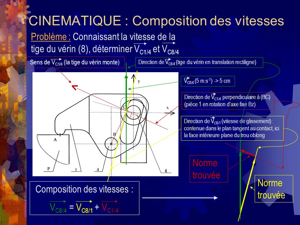 CINEMATIQUE : Composition des vitesses