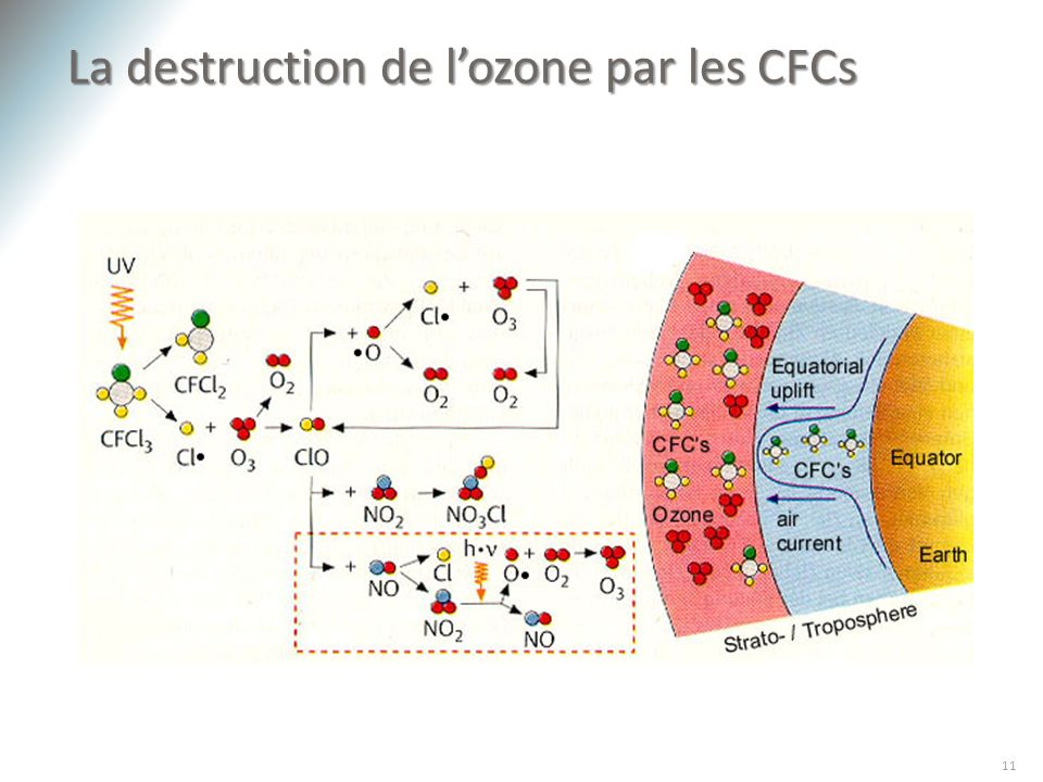 La destruction de l'ozone par les CFCs