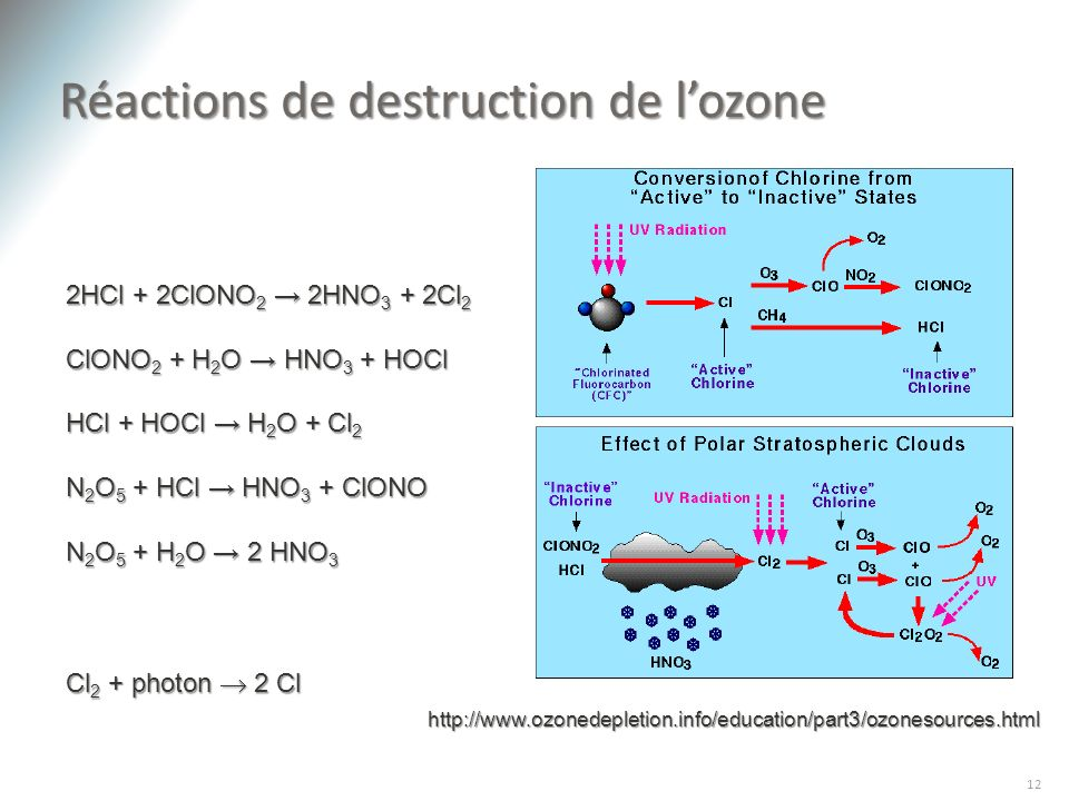 Réactions de destruction de l'ozone