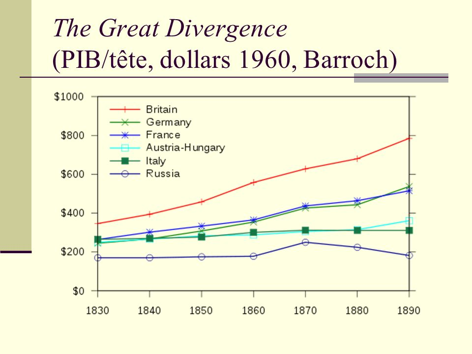 The Great Divergence (PIB/tête, dollars 1960, Barroch)