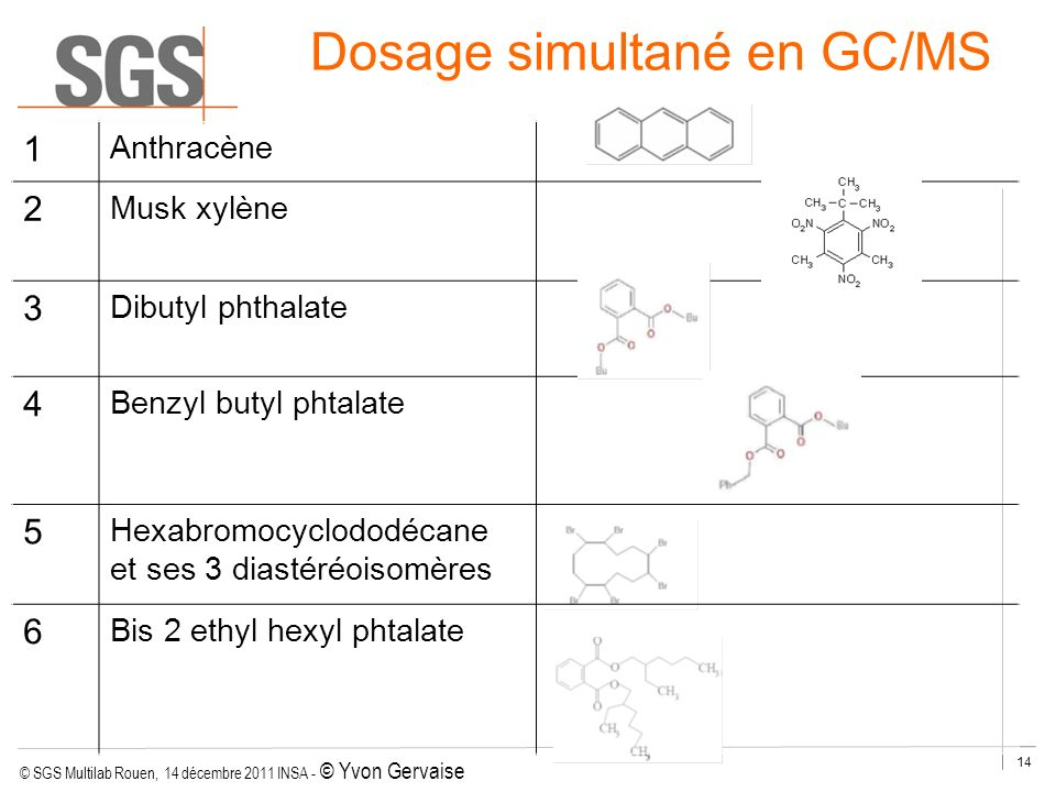 Dosage simultané en GC/MS