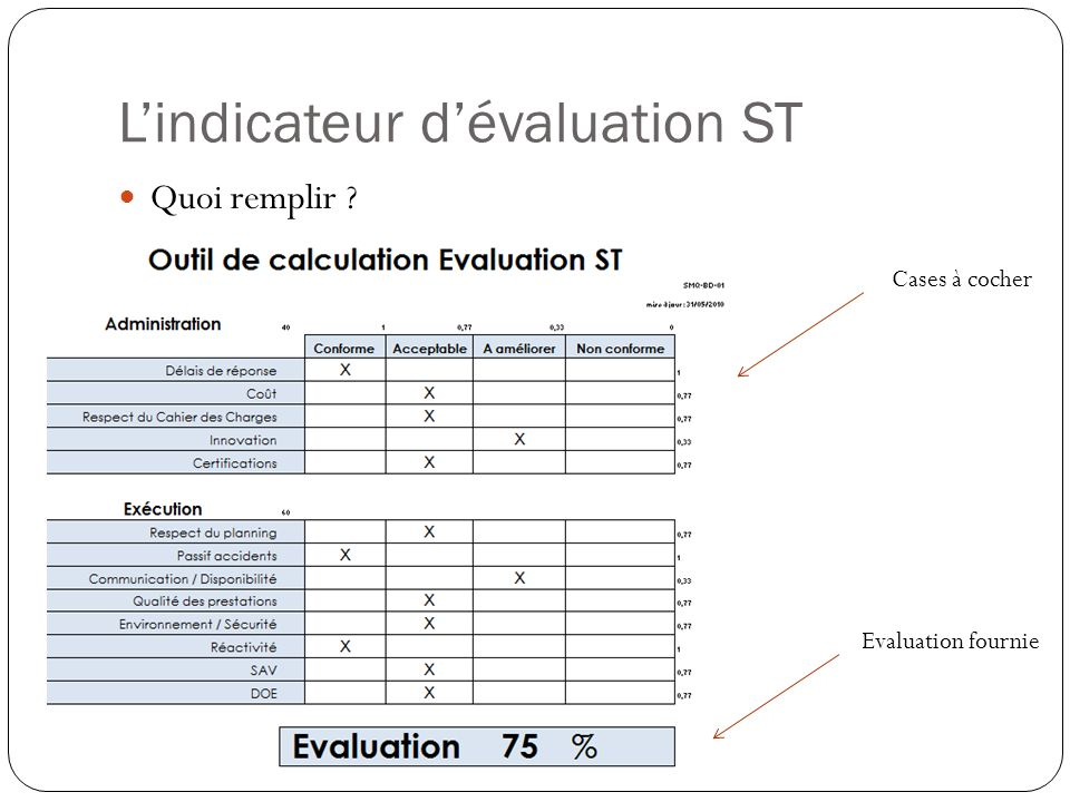 L'indicateur d'évaluation ST