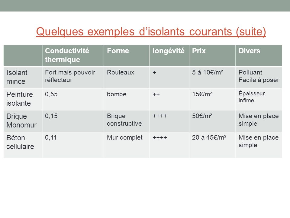 Quelques exemples d'isolants courants (suite)