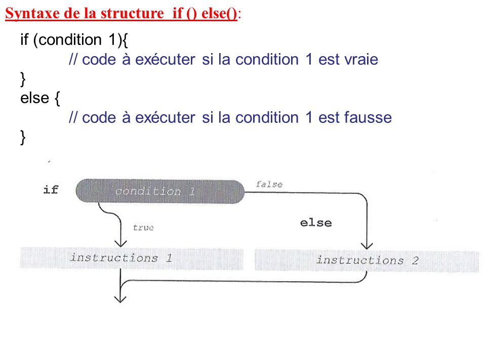 Syntaxe de la structure if () else():