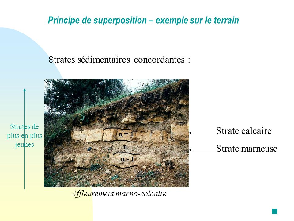 Principe de superposition – exemple sur le terrain
