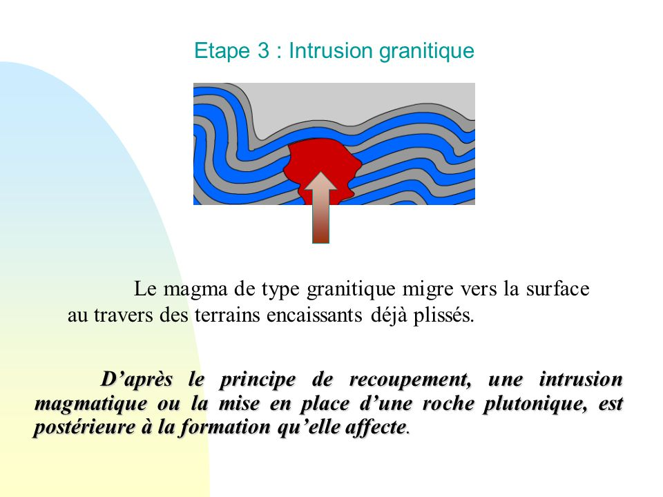 Etape 3 : Intrusion granitique