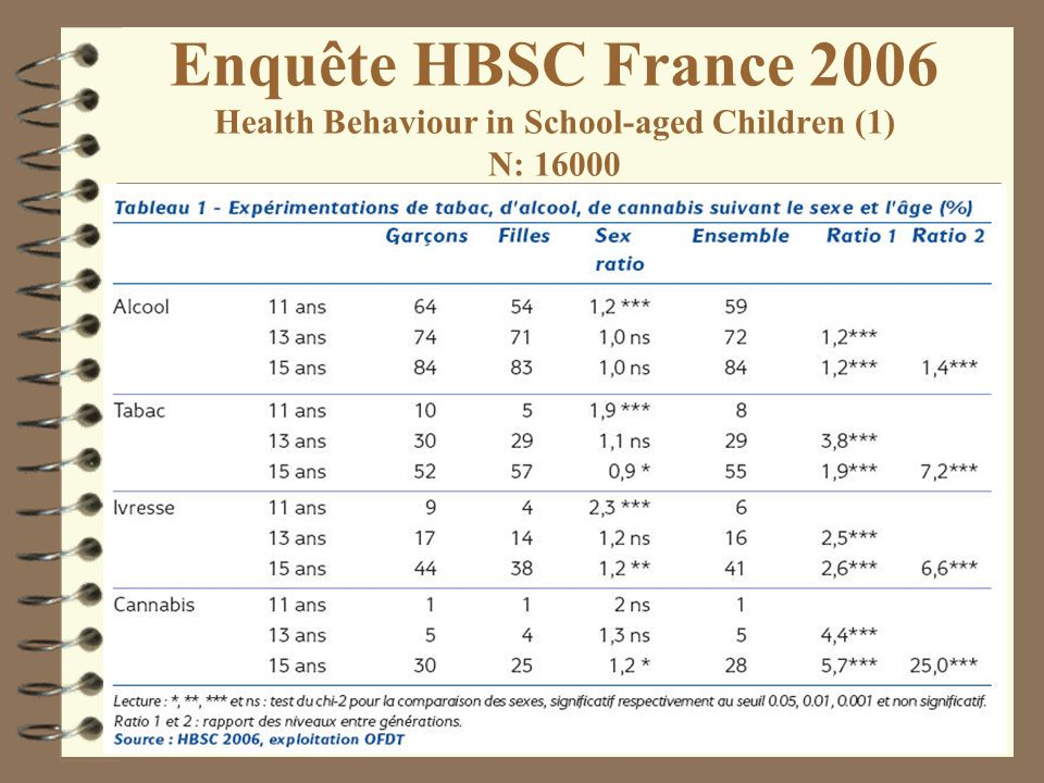 Enquête HBSC France 2006 Health Behaviour in School-aged Children (1) N: 16000