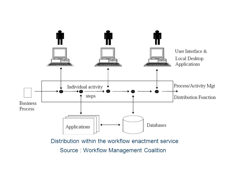 Distribution within the workflow enactment service