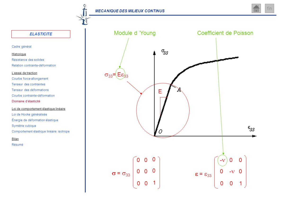 s33= Ee33 Module d 'Young Coefficient de Poisson E s = s33 1 e = e33