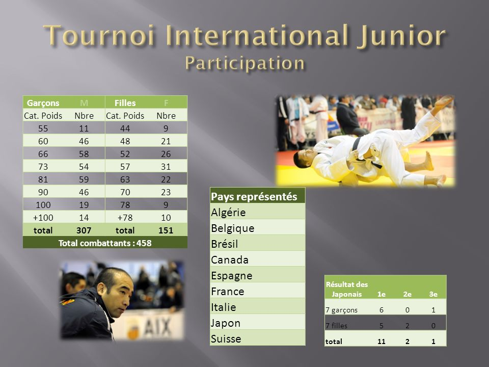 Tournoi International Junior Participation