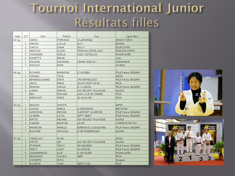 Tournoi International Junior Résultats filles