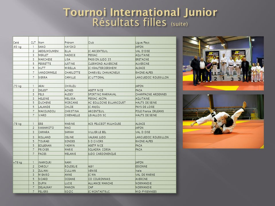 Tournoi International Junior Résultats filles (suite)