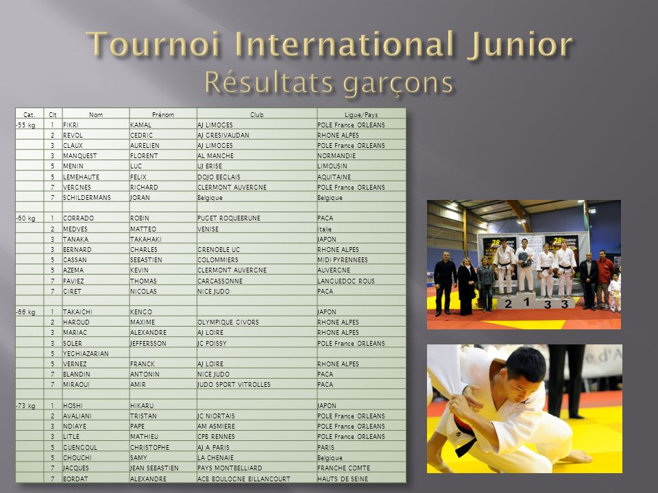 Tournoi International Junior Résultats garçons