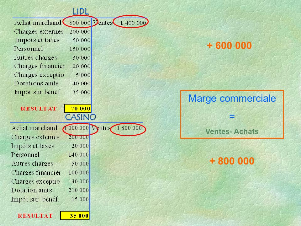 LIDL + 600 000 Marge commerciale = Ventes- Achats CASINO + 800 000