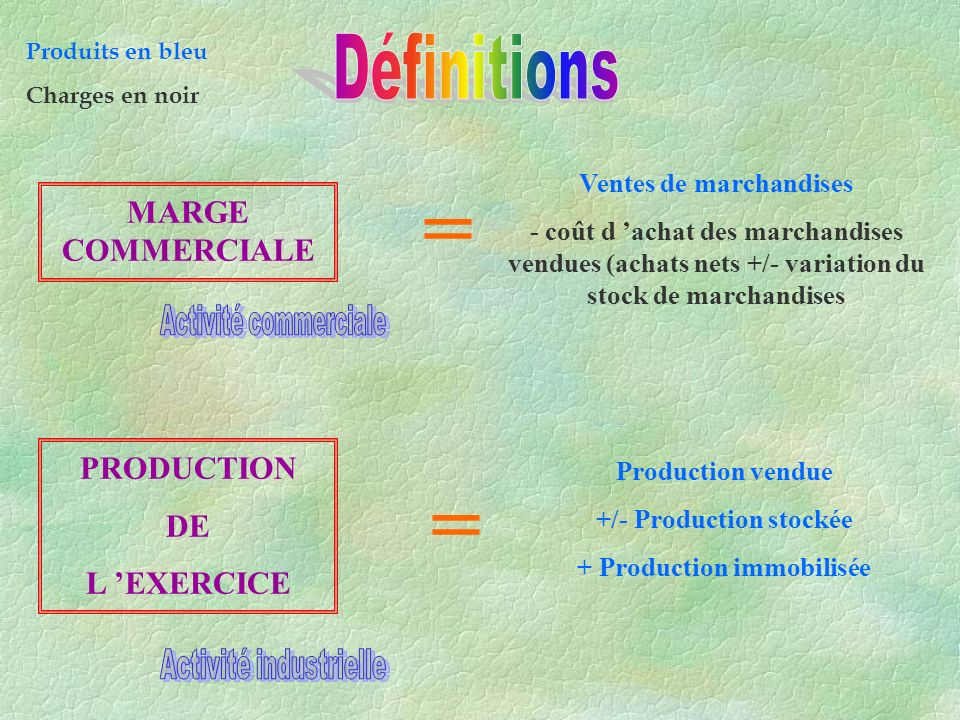 Ventes de marchandises +/- Production stockée + Production immobilisée