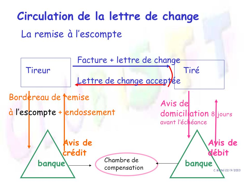 Circulation de la lettre de change