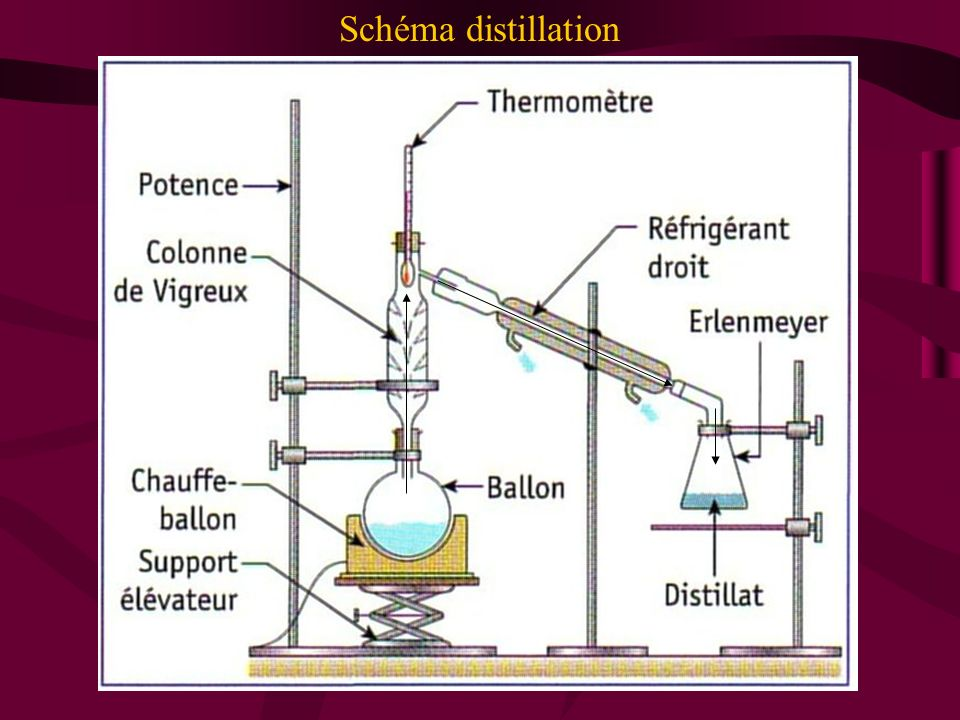 Schéma distillation
