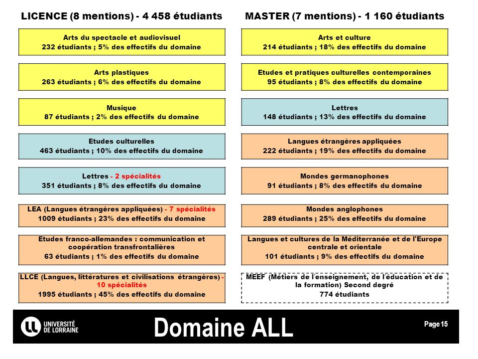 Domaine ALL LICENCE (8 mentions) - 4 458 étudiants